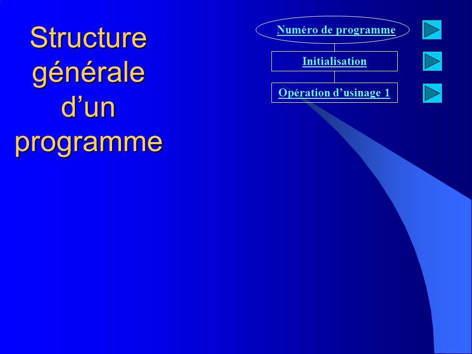 Structure générale dun programme Numéro de programme Initialisation Opération dusinage 1