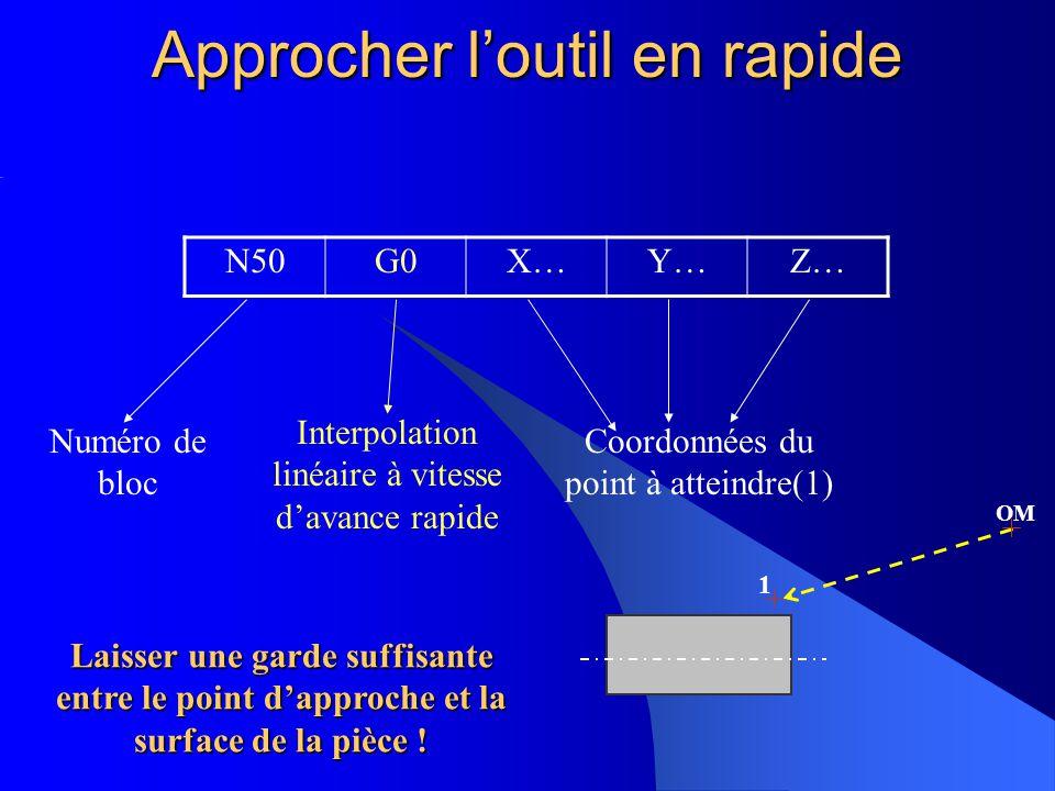 Approcher loutil en rapide N50G0X…Y…Z… Numéro de bloc Interpolation linéaire à vitesse davance rapide Coordonnées du point à atteindre(1) OM 1 Laisser