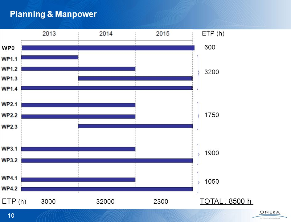10 Planning & Manpower ETP (h) 3000 32000 2300 ETP (h) WP0 600 3200 1750 1900 1050 TOTAL : 8500 h