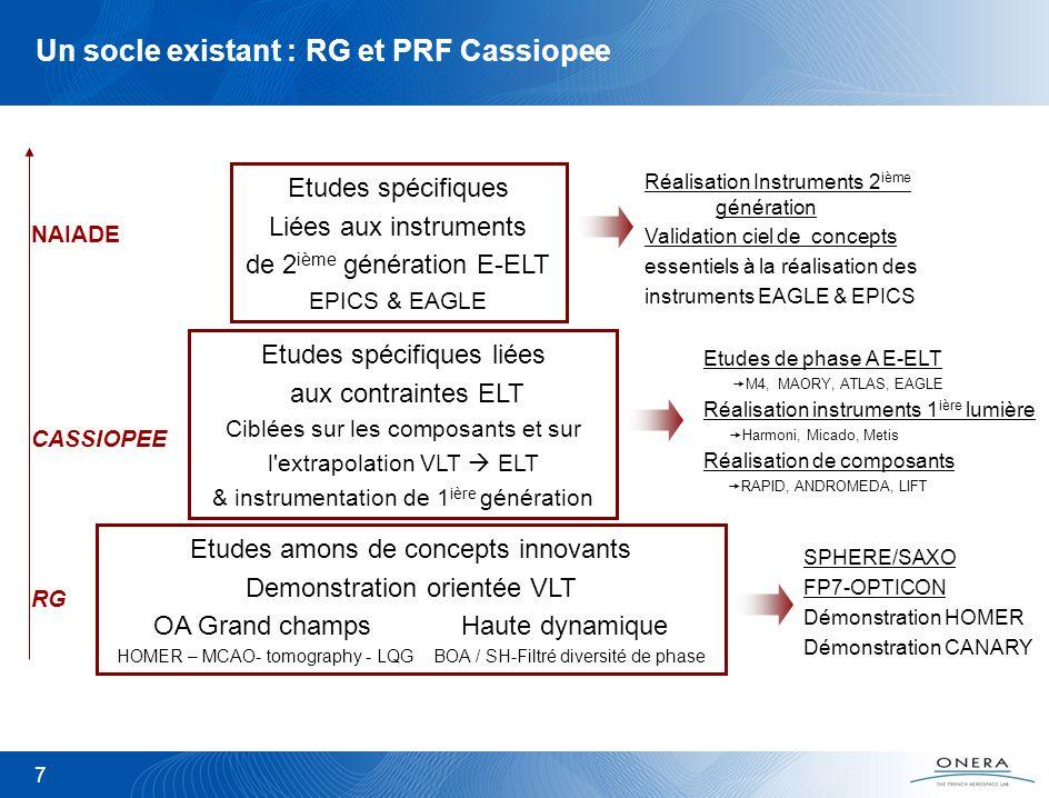 7 Un socle existant : RG et PRF Cassiopee Etudes amons de concepts innovants Demonstration orientée VLT OA Grand champs Haute dynamique HOMER – MCAO- tomography - LQG BOA / SH-Filtré diversité de phase Etudes spécifiques liées aux contraintes ELT Ciblées sur les composants et sur l extrapolation VLT ELT & instrumentation de 1 ière génération Etudes spécifiques Liées aux instruments de 2 ième génération E-ELT EPICS & EAGLE RG SPHERE/SAXO FP7-OPTICON Démonstration HOMER Démonstration CANARY CASSIOPEE NAIADE Etudes de phase A E-ELT M4, MAORY, ATLAS, EAGLE Réalisation instruments 1 ière lumière Harmoni, Micado, Metis Réalisation de composants RAPID, ANDROMEDA, LIFT Réalisation Instruments 2 ième génération Validation ciel de concepts essentiels à la réalisation des instruments EAGLE & EPICS