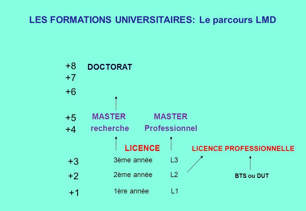 1ère année L1 2ème année L2 3ème année L3 +1 +2 +3 MASTER Professionnelrecherche MASTER +4 +5 DOCTORAT +6 +7 +8 LES FORMATIONS UNIVERSITAIRES: Le parc