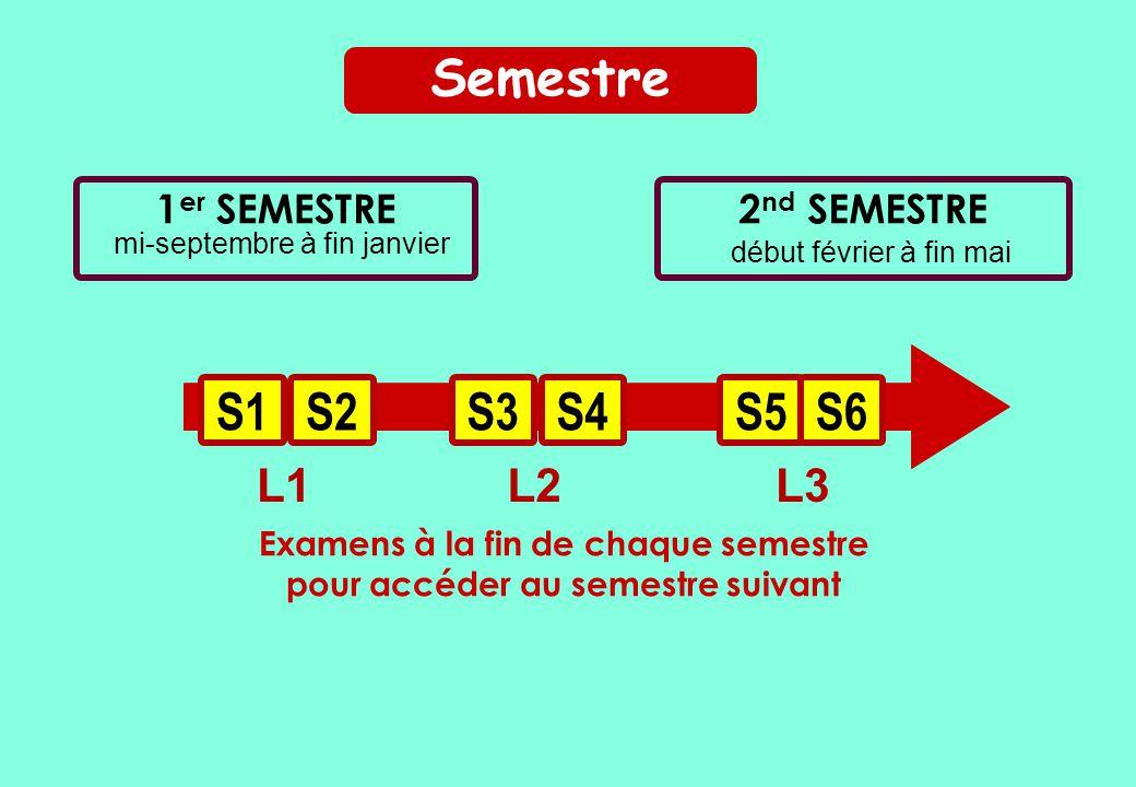début février à fin mai 1 er SEMESTRE mi-septembre à fin janvier 2 nd SEMESTRE Examens à la fin de chaque semestre pour accéder au semestre suivant L1