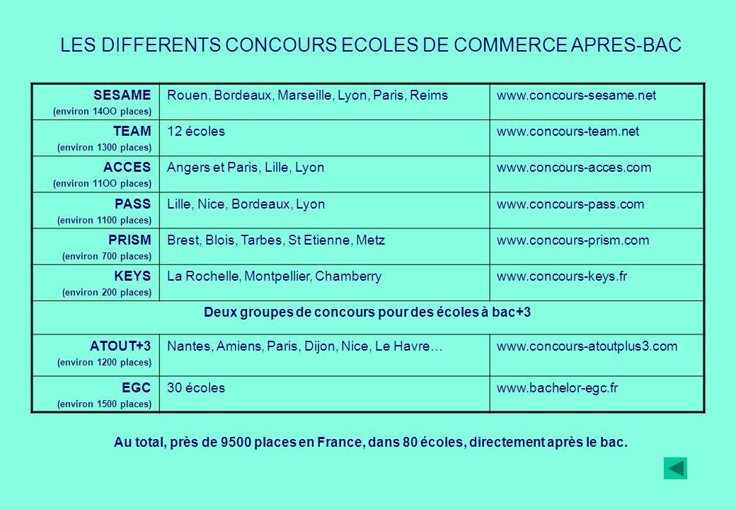 SESAME (environ 14OO places) Rouen, Bordeaux, Marseille, Lyon, Paris, Reimswww.concours-sesame.net TEAM (environ 1300 places) 12 écoleswww.concours-te