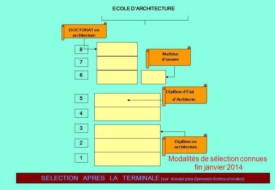 SELECTION APRES LA TERMINALE (sur dossier plus épreuves écrites et orales) ECOLE DARCHITECTURE DOCTORAT en architecture Maîtrise doeuvre Diplôme dEtat