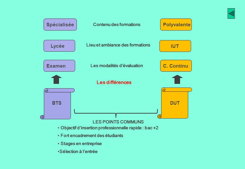 LES POINTS COMMUNS Objectif dinsertion professionnelle rapide : bac +2 Fort encadrement des étudiants Stages en entreprise Sélection à lentrée Les dif
