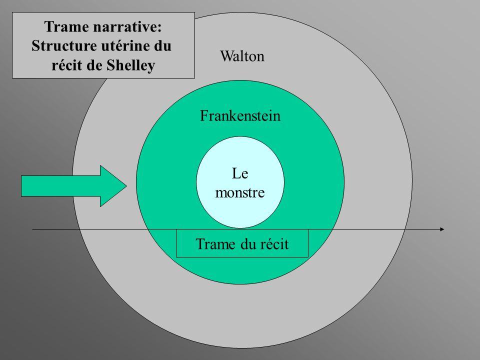 Walton Frankenstein Le monstre Trame du récit Trame narrative: Structure utérine du récit de Shelley