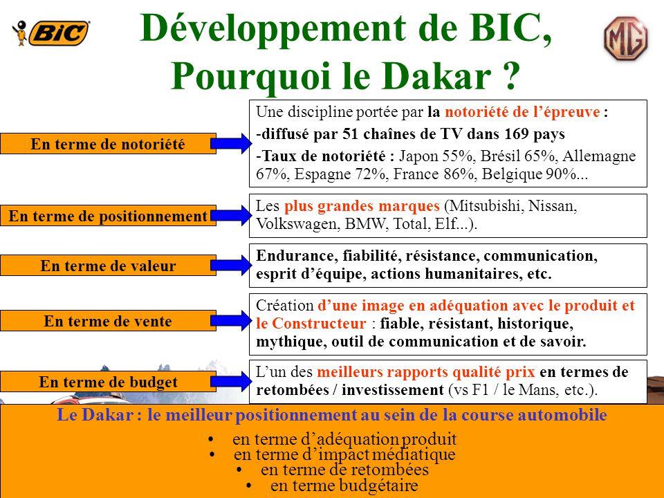 Développement de BIC, Pourquoi le Dakar ? Dossier : copyright Green Dog En terme de notoriété Une discipline portée par la notoriété de lépreuve : -di