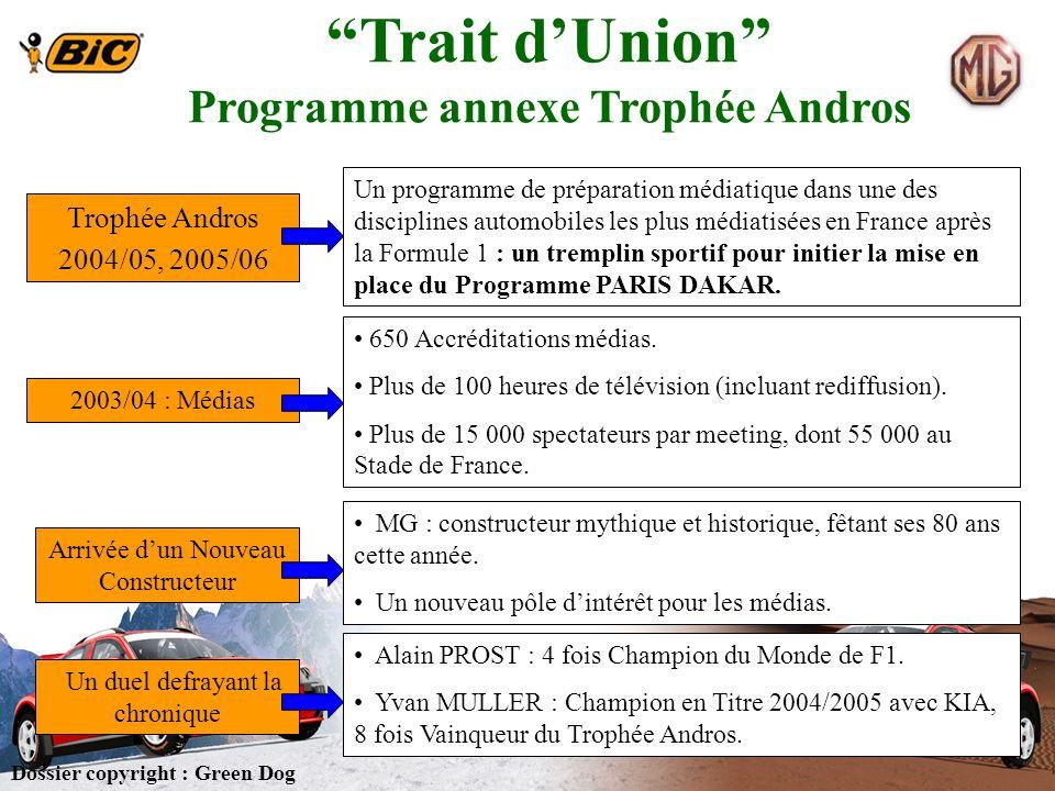 Trophée Andros 2004/05, 2005/06 Un programme de préparation médiatique dans une des disciplines automobiles les plus médiatisées en France après la Fo