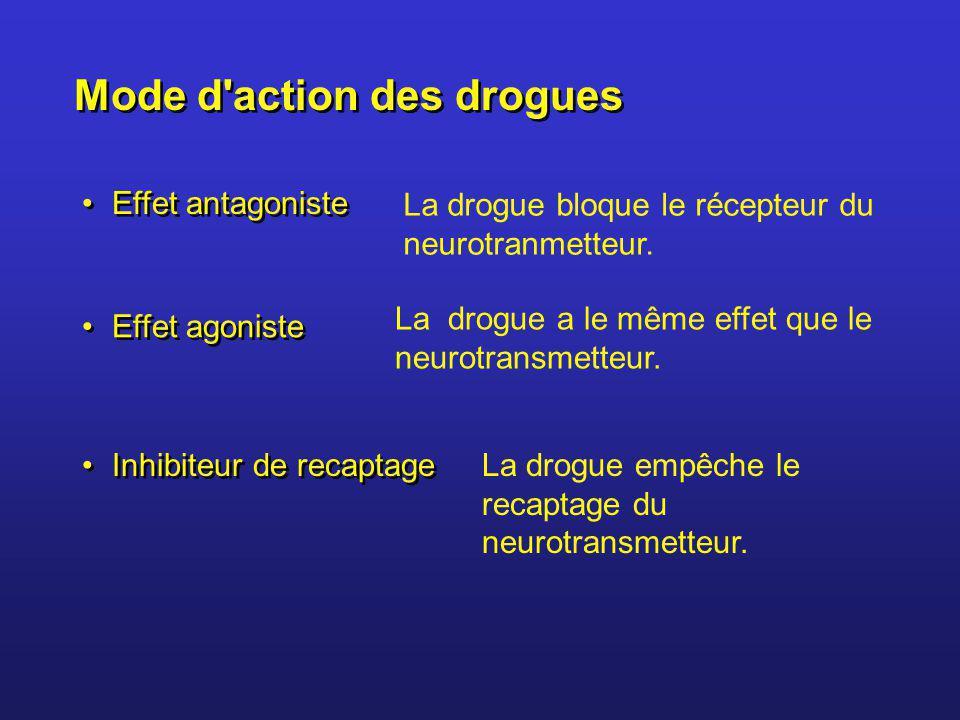 Mode d'action des drogues La drogue bloque le récepteur du neurotranmetteur. La drogue empêche le recaptage du neurotransmetteur. Effet antagoniste In