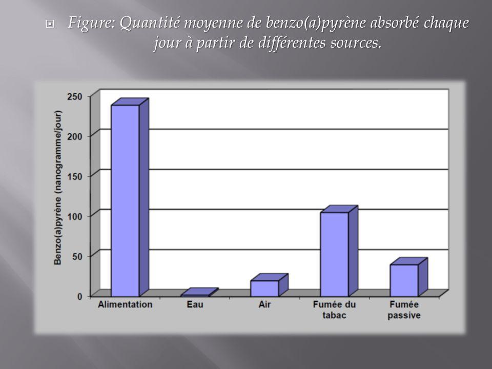 Figure: Quantité moyenne de benzo(a)pyrène absorbé chaque jour à partir de différentes sources. Figure: Quantité moyenne de benzo(a)pyrène absorbé cha
