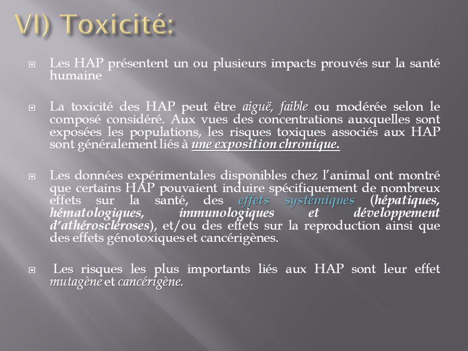 Les HAP présentent un ou plusieurs impacts prouvés sur la santé humaine aiguë, faible une exposition chronique. La toxicité des HAP peut être aiguë, f