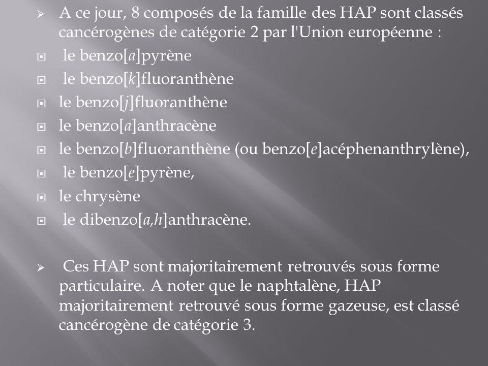 A ce jour, 8 composés de la famille des HAP sont classés cancérogènes de catégorie 2 par l'Union européenne : le benzo[ a ]pyrène le benzo[ k ]fluoran