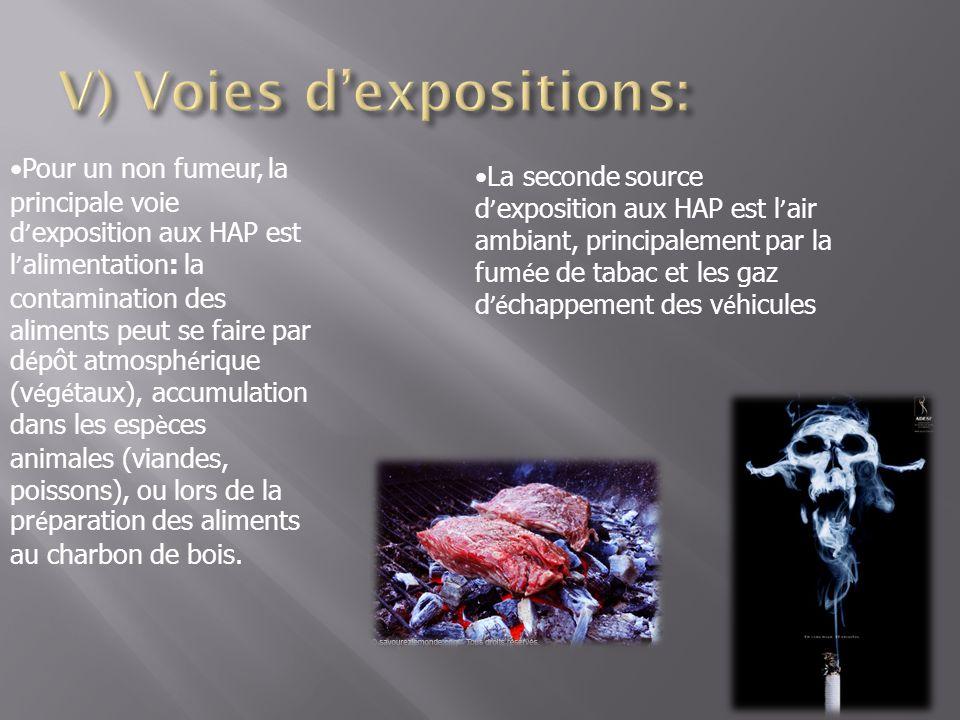 Pour un non fumeur, la principale voie d exposition aux HAP est l alimentation: la contamination des aliments peut se faire par d é pôt atmosph é riqu