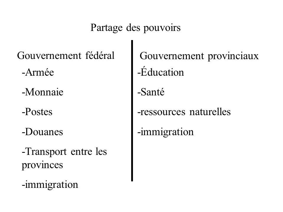 Partage des pouvoirs Gouvernement fédéral Gouvernement provinciaux -Armée -Monnaie -Postes -Douanes -Transport entre les provinces -immigration -Éduca