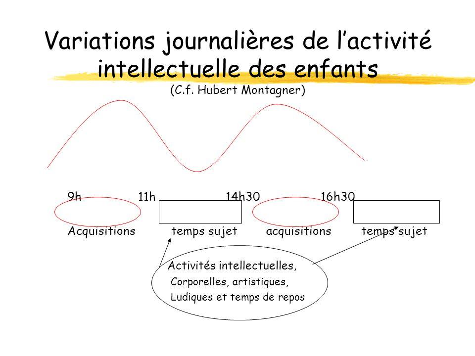 Variations journalières de lactivité intellectuelle des enfants (C.f. Hubert Montagner) 9h 11h 14h30 16h30 Acquisitionstemps sujetacquisitionstemps su