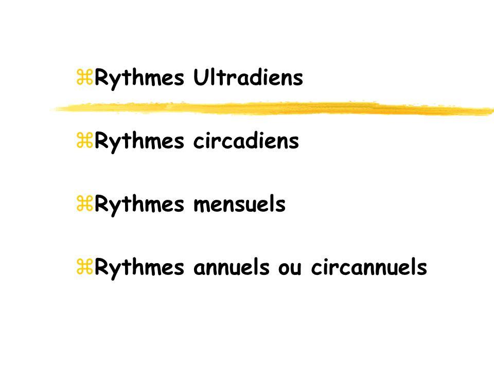 Les Rythmes Ultradiens : zPériode inférieure ou égale à 90 mn z Ex : – Activité électro-encéphalographique z - Activités cardiaques, respiratoires z - Sécrétions hormonales : hormones de croissance, corticostéroïde … z - Attention, vigilance z - Activité motrice