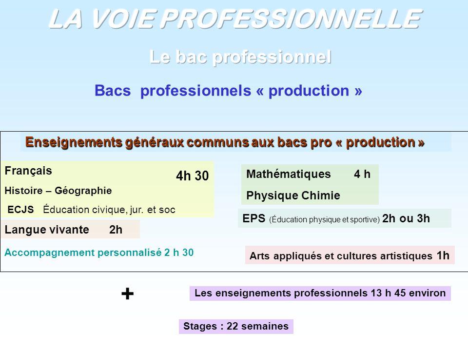 Enseignements généraux communs aux bacs pro « production » Français Histoire – Géographie ECJS Éducation civique, jur. et soc Mathématiques 4 h Physiq