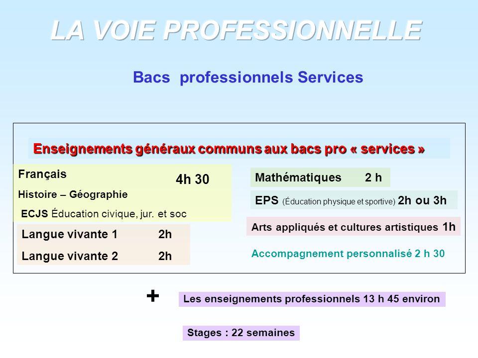 Enseignements généraux communs aux bacs pro « services » Français Histoire – Géographie ECJS Éducation civique, jur. et soc Langue vivante 1 2h Langue