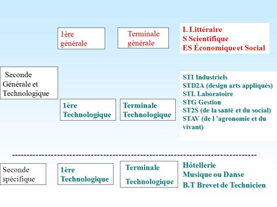 Seconde Générale et Technologique 1èregénérale Terminale générale L Littéraire S Scientifique ES Économique et Social 1èreTechnologiqueTerminaleTechno
