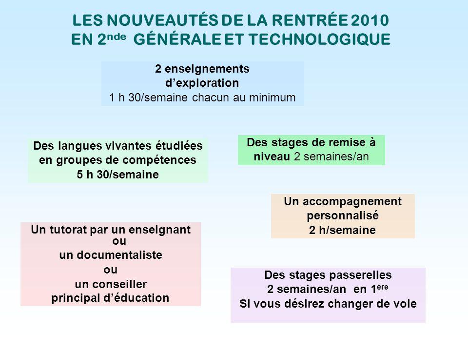 LES NOUVEAUTÉS DE LA RENTRÉE 2010 EN 2 nde GÉNÉRALE ET TECHNOLOGIQUE 2 enseignements dexploration 1 h 30/semaine chacun au minimum Des langues vivante
