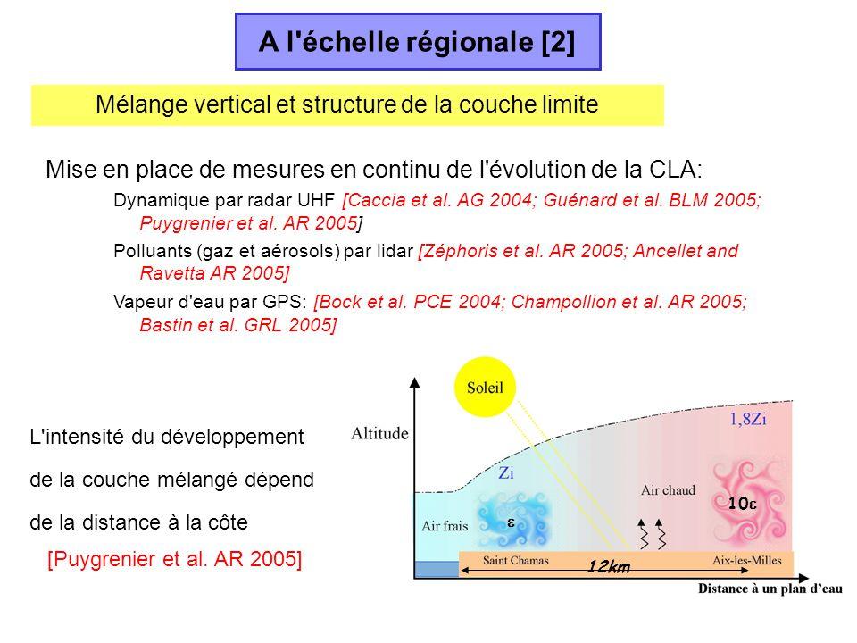 10 12km Mise en place de mesures en continu de l'évolution de la CLA: Dynamique par radar UHF [Caccia et al. AG 2004; Guénard et al. BLM 2005; Puygren