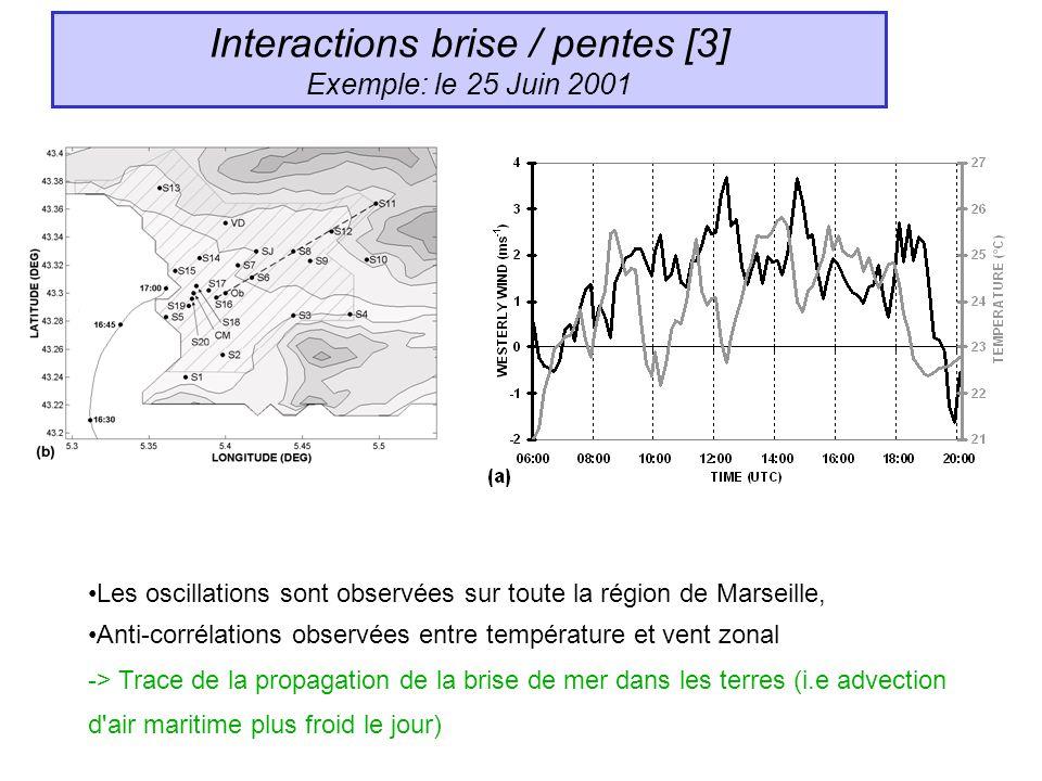 Interactions brise / pentes [3] Exemple: le 25 Juin 2001 Les oscillations sont observées sur toute la région de Marseille, Anti-corrélations observées entre température et vent zonal -> Trace de la propagation de la brise de mer dans les terres (i.e advection d air maritime plus froid le jour)