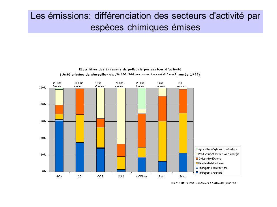 Les émissions: différenciation des secteurs d'activité par espèces chimiques émises