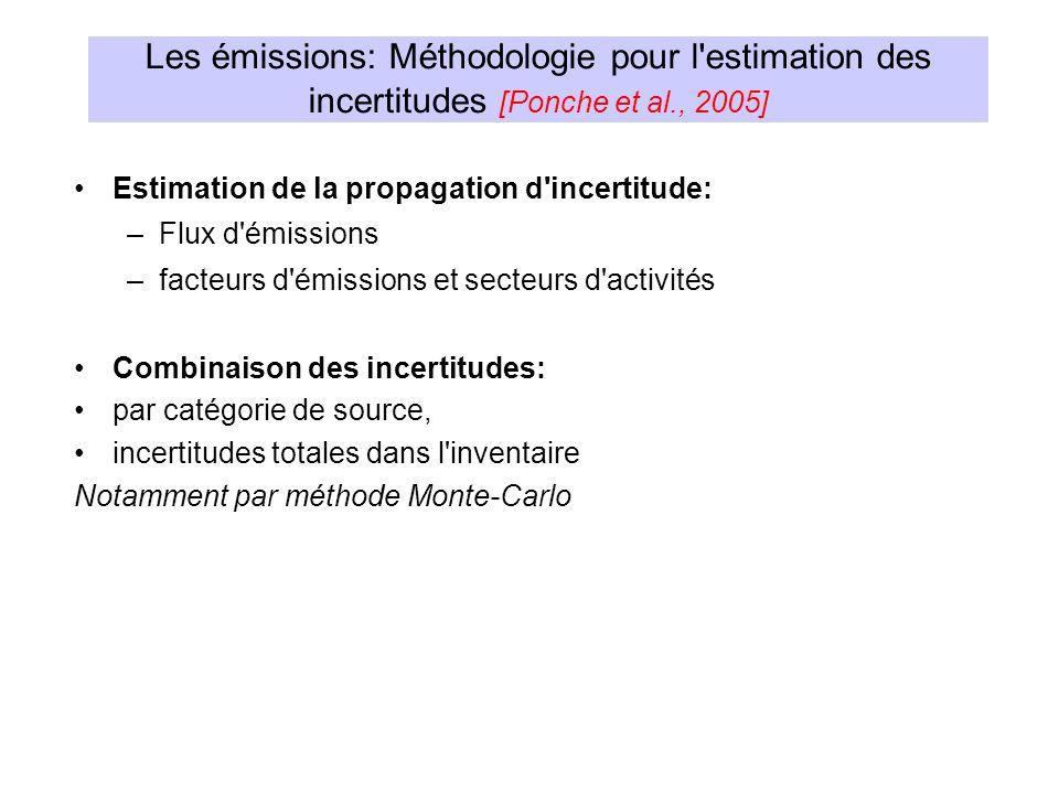 Estimation de la propagation d'incertitude: –Flux d'émissions –facteurs d'émissions et secteurs d'activités Combinaison des incertitudes: par catégori
