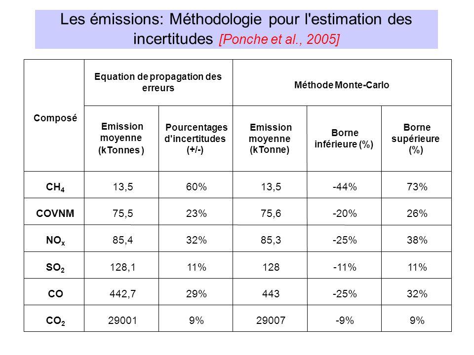 9% -9% 29007 9% 29001 CO 2 32% -25% 443 29% 442,7 CO 11% -11% 128 11% 128,1 SO 2 38% -25% 85,3 32% 85,4 NO x 26% -20% 75,6 23% 75,5 COVNM 73% -44% 13,5 60% 13,5 CH 4 Borne supérieure (%) Borne inférieure (%) Emission moyenne (kTonne) Pourcentages d incertitudes (+/-) Emission moyenne (kTonnes ) Méthode Monte-Carlo Equation de propagation des erreurs Composé Les émissions: Méthodologie pour l estimation des incertitudes [Ponche et al., 2005]