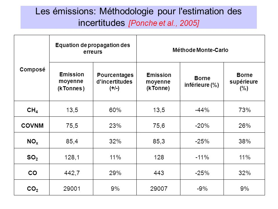 9% -9% 29007 9% 29001 CO 2 32% -25% 443 29% 442,7 CO 11% -11% 128 11% 128,1 SO 2 38% -25% 85,3 32% 85,4 NO x 26% -20% 75,6 23% 75,5 COVNM 73% -44% 13,