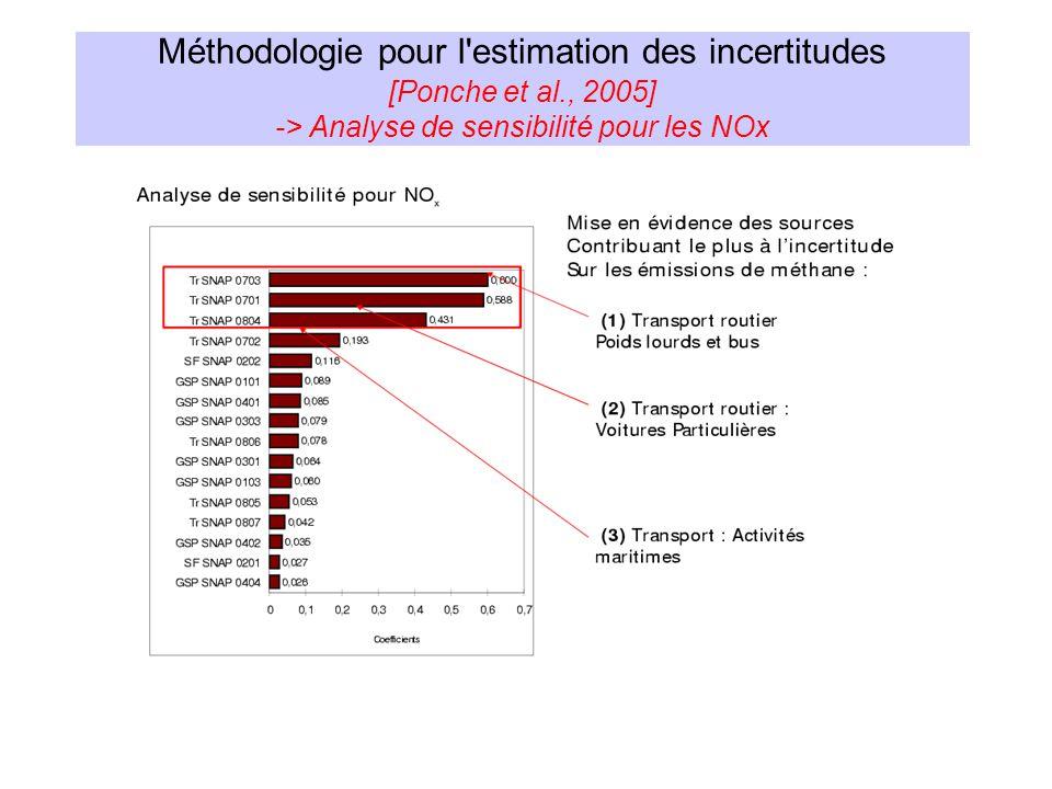 Méthodologie pour l'estimation des incertitudes [Ponche et al., 2005] -> Analyse de sensibilité pour les NOx