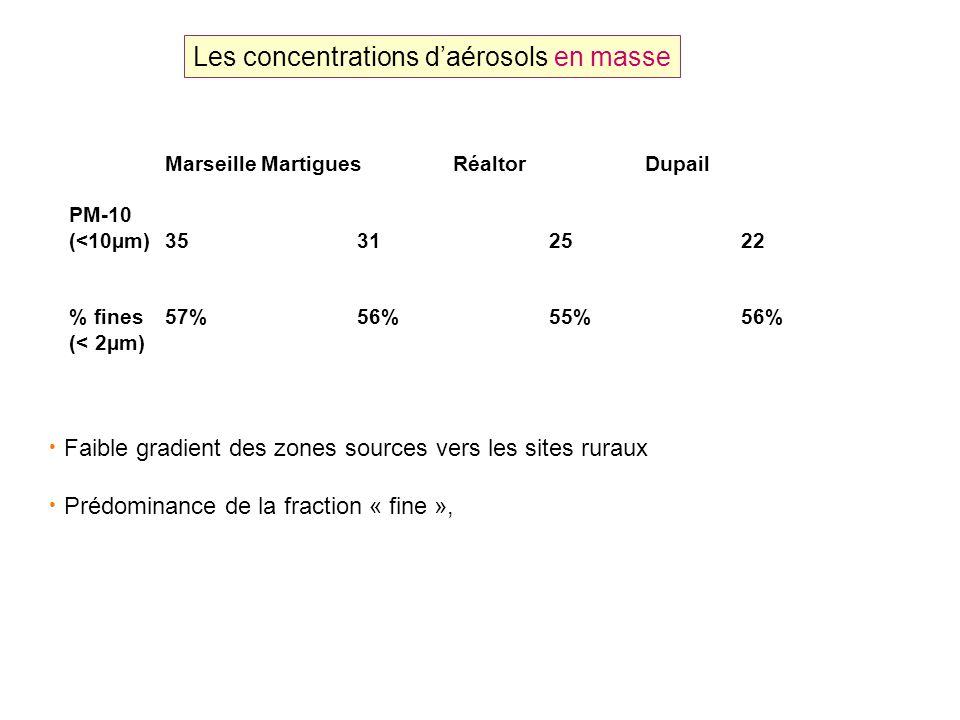 Les concentrations daérosols en masse Faible gradient des zones sources vers les sites ruraux Prédominance de la fraction « fine », MarseilleMartiguesRéaltorDupail PM-10 (<10µm)35312522 % fines57%56%55%56% (< 2µm)