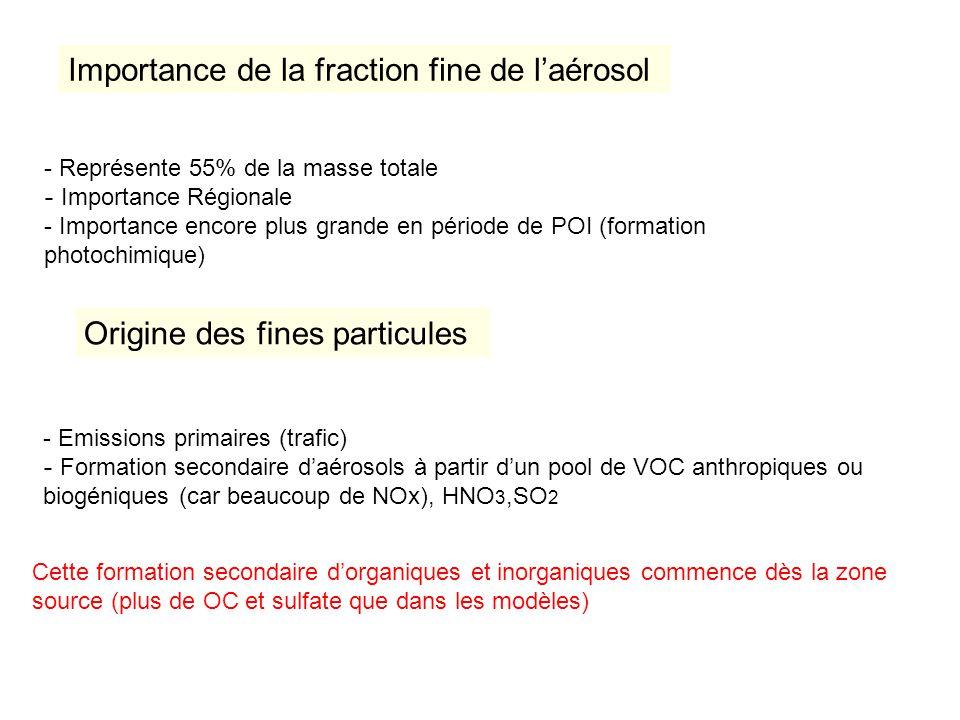 Importance de la fraction fine de laérosol - Représente 55% de la masse totale - Importance Régionale - Importance encore plus grande en période de POI (formation photochimique) - Emissions primaires (trafic) - Formation secondaire daérosols à partir dun pool de VOC anthropiques ou biogéniques (car beaucoup de NOx), HNO 3,SO 2 Origine des fines particules Cette formation secondaire dorganiques et inorganiques commence dès la zone source (plus de OC et sulfate que dans les modèles)