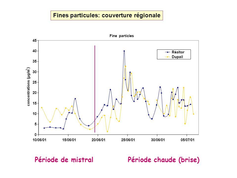 Fines particules: couverture régionale Période de mistralPériode chaude (brise)