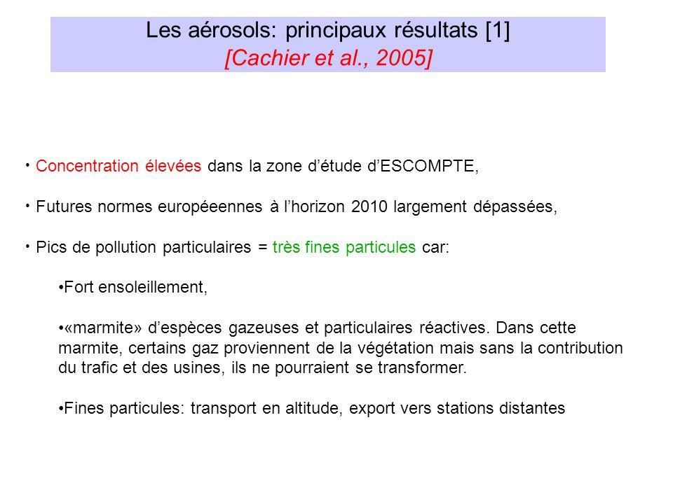 Les aérosols: principaux résultats [1] [Cachier et al., 2005] Concentration élevées dans la zone détude dESCOMPTE, Futures normes européeennes à lhori