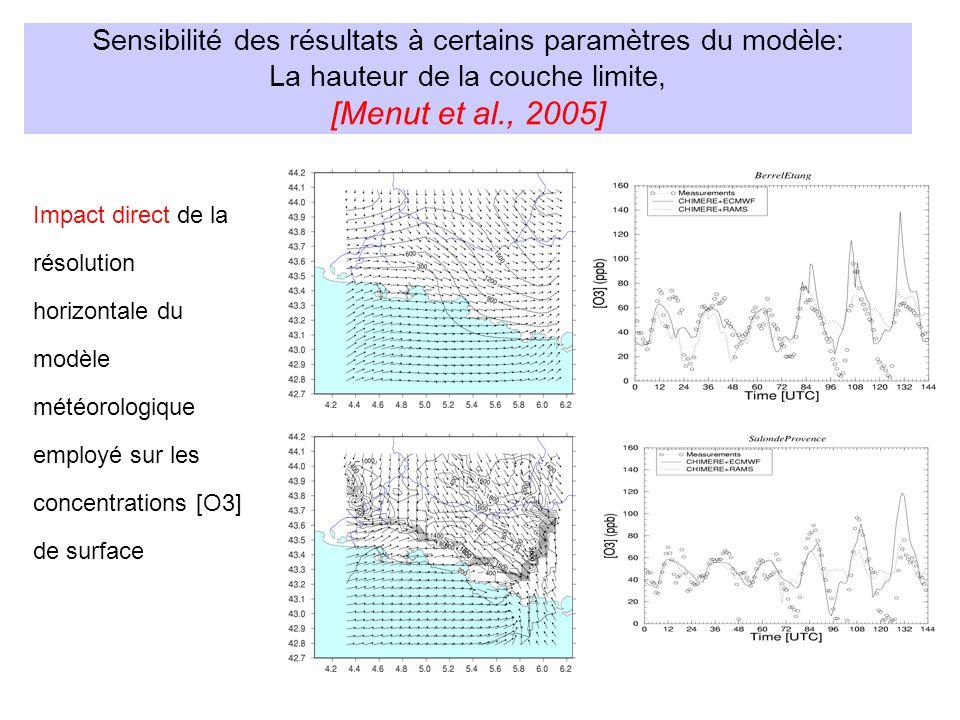 Sensibilité des résultats à certains paramètres du modèle: La hauteur de la couche limite, [Menut et al., 2005] Impact direct de la résolution horizontale du modèle météorologique employé sur les concentrations [O3] de surface