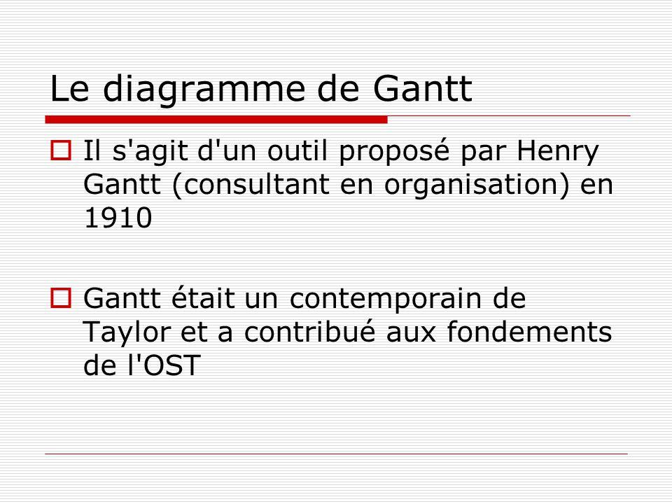 Le diagramme de Gantt Il s agit d un outil proposé par Henry Gantt (consultant en organisation) en 1910 Gantt était un contemporain de Taylor et a contribué aux fondements de l OST