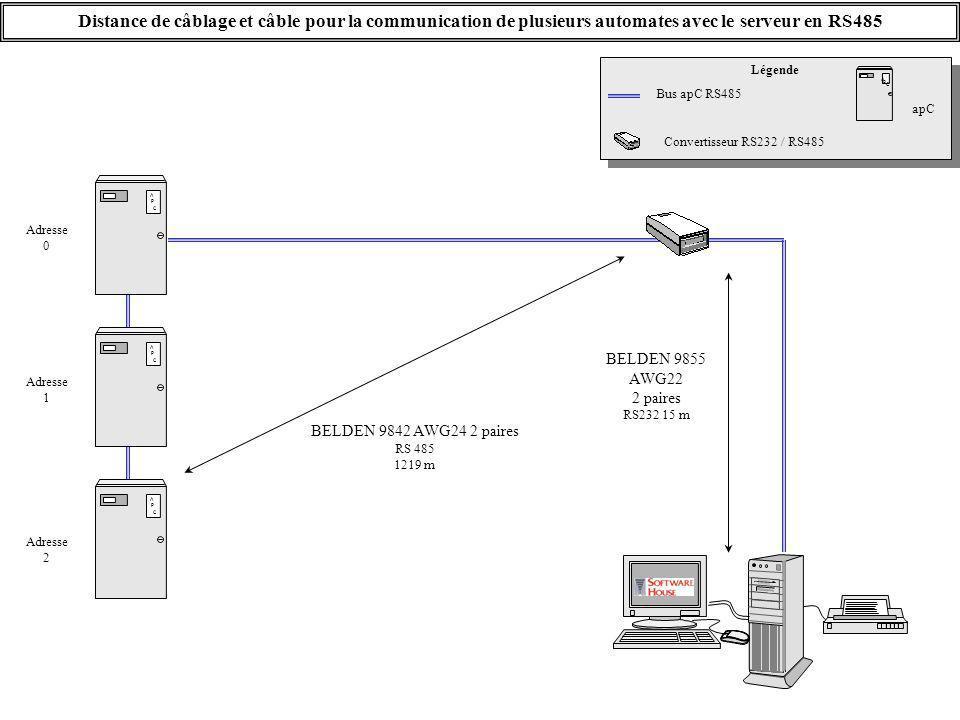 A P C A P C A P C Distance de câblage et câble pour la communication de plusieurs automates avec le serveur en RS485 BELDEN 9855 AWG22 2 paires RS232