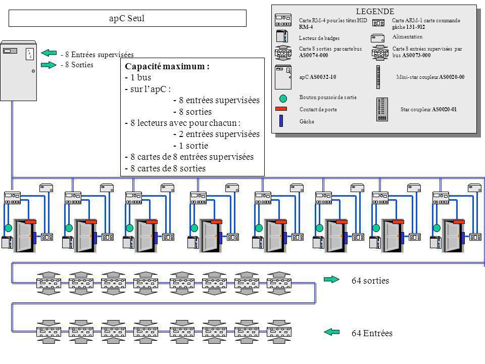 A P C - 8 Entrées supervisées - 8 Sorties apC Seul Carte RM-4 pour les têtes HID RM-4 Carte ARM-1 carte commande gâche 131-912 Lecteur de badges Carte