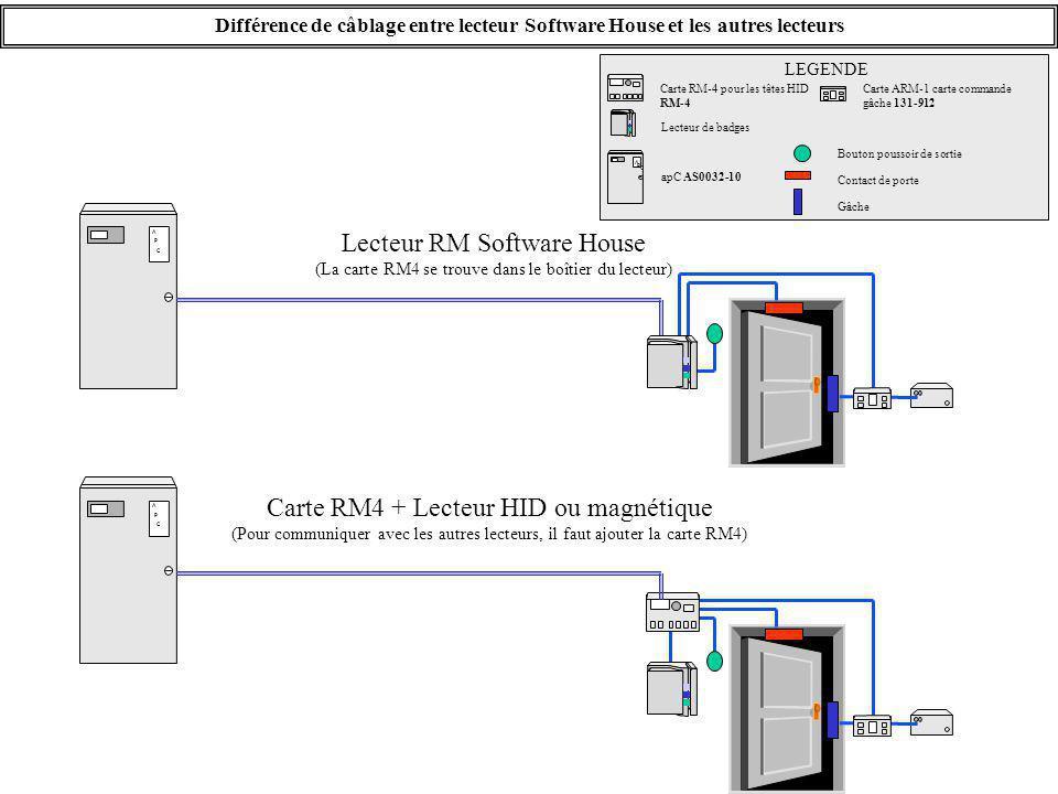 Différence de câblage entre lecteur Software House et les autres lecteurs A P C Lecteur RM Software House (La carte RM4 se trouve dans le boîtier du l