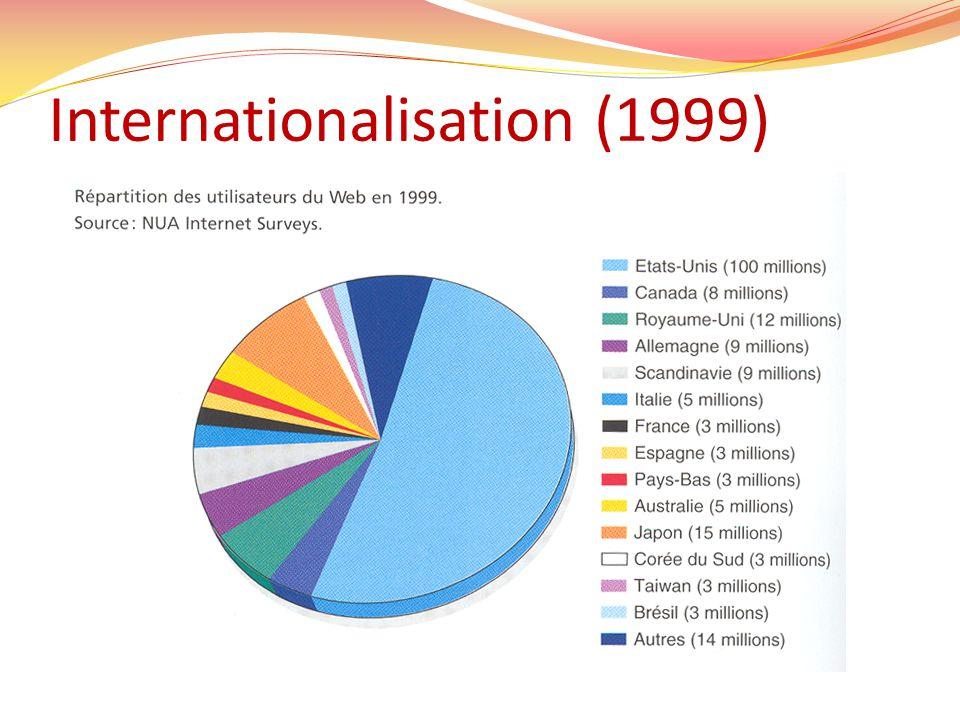 Internationalisation (1999)