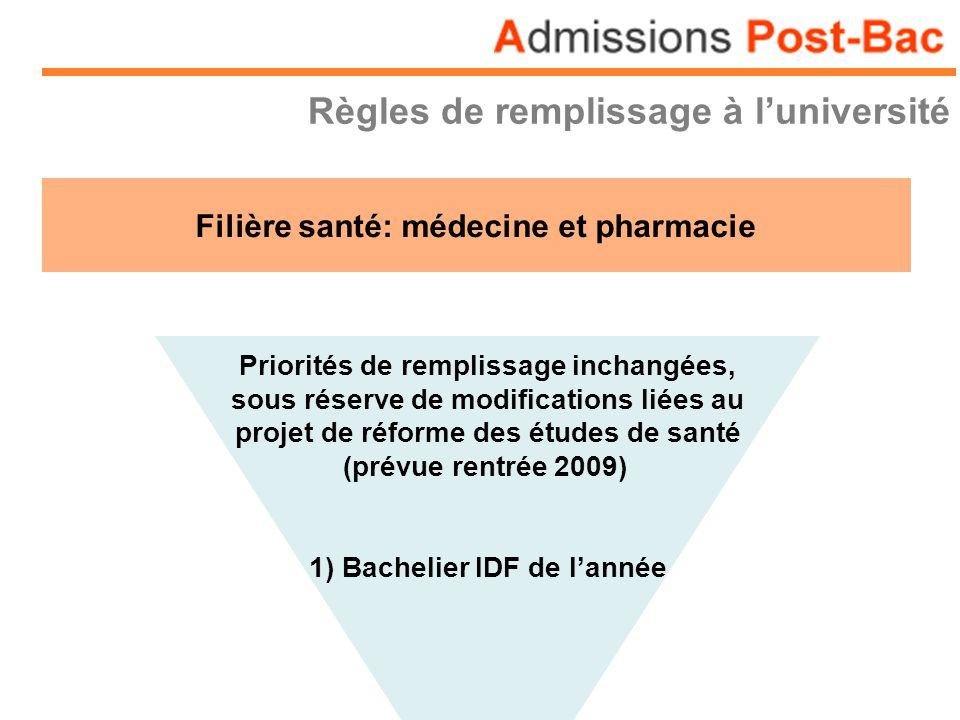 Règles de remplissage à luniversité Filière santé: médecine et pharmacie Priorités de remplissage inchangées, sous réserve de modifications liées au p