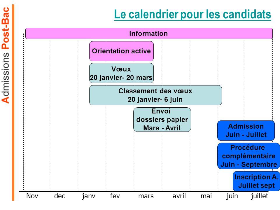 Le calendrier pour les candidats Nov decjanvfevmars avril mai juin juillet Information Vœux 20 janvier- 20 mars Classement des vœux 20 janvier- 6 juin