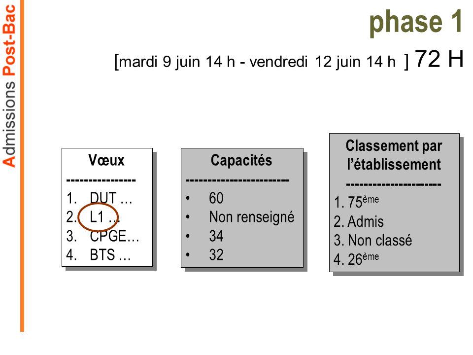 Capacités ------------------------ 60 Non renseigné 34 32 Capacités ------------------------ 60 Non renseigné 34 32 phase 1 [ mardi 9 juin 14 h - vend
