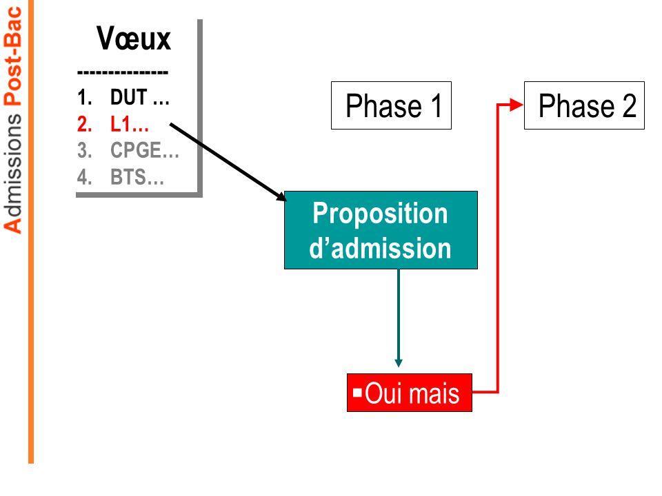 Phase 1 Proposition dadmission Oui mais Phase 2 Vœux --------------- 1.DUT … 2.L1… 3.CPGE… 4.BTS… Vœux --------------- 1.DUT … 2.L1… 3.CPGE… 4.BTS… Ou