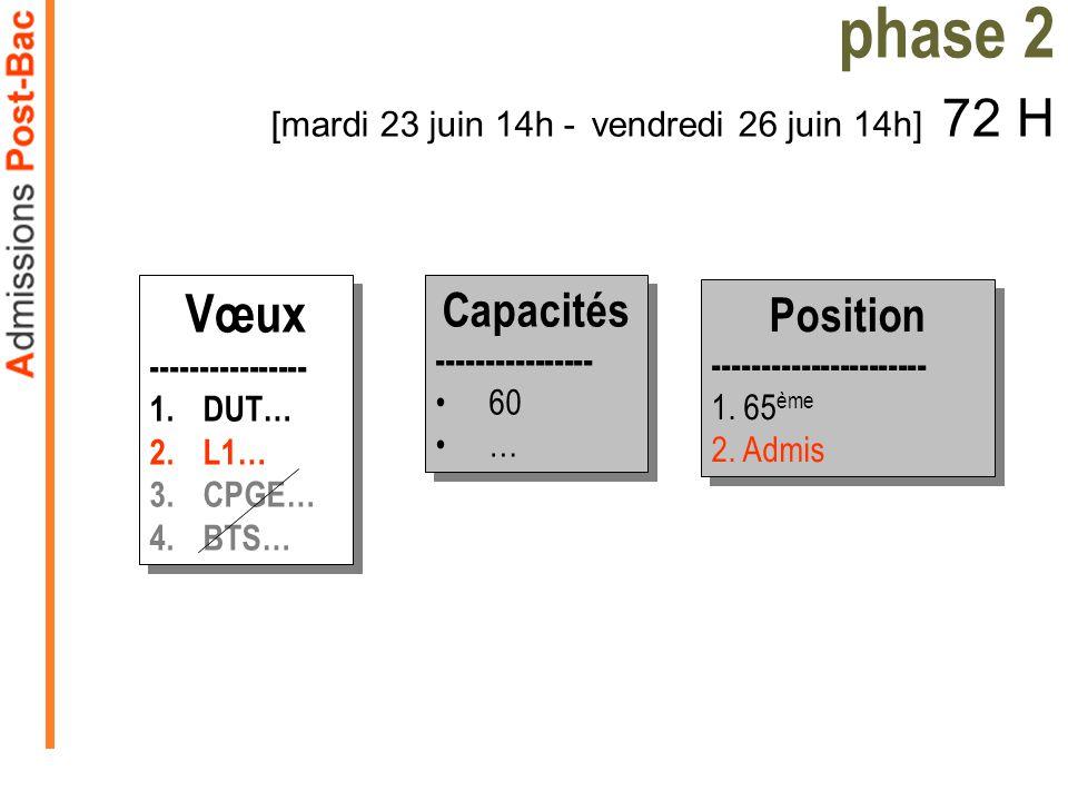 Vœux ---------------- 1.DUT… 2.L1… 3.CPGE… 4.BTS… Vœux ---------------- 1.DUT… 2.L1… 3.CPGE… 4.BTS… Capacités ---------------- 60 … Capacités --------