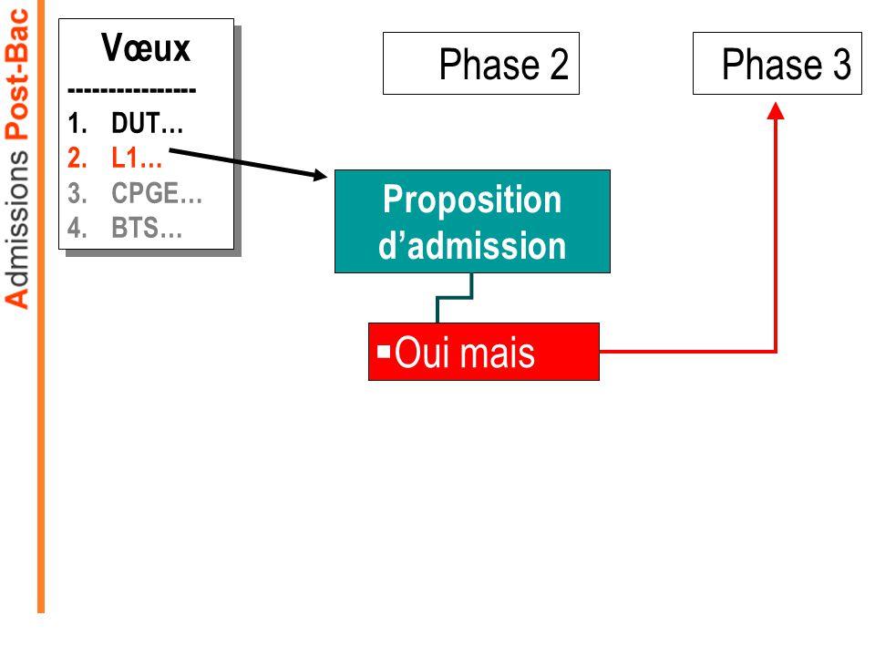Phase 2 Proposition dadmission Oui mais Phase 3 Vœux ---------------- 1.DUT… 2.L1… 3.CPGE… 4.BTS… Vœux ---------------- 1.DUT… 2.L1… 3.CPGE… 4.BTS… Ou