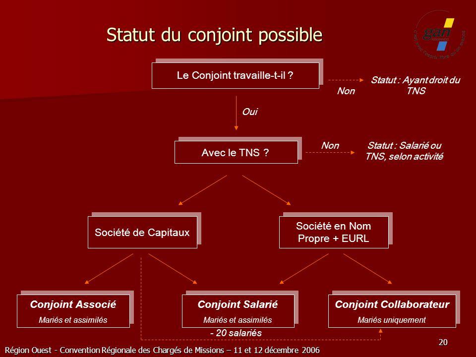 Région Ouest - Convention Régionale des Chargés de Missions – 11 et 12 décembre 2006 20 Statut du conjoint possible Le Conjoint travaille-t-il ? Avec
