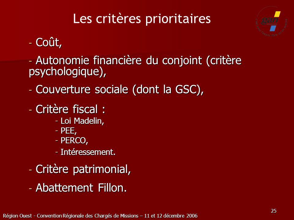 Région Ouest - Convention Régionale des Chargés de Missions – 11 et 12 décembre 2006 25 - Coût, - Autonomie financière du conjoint (critère psychologi