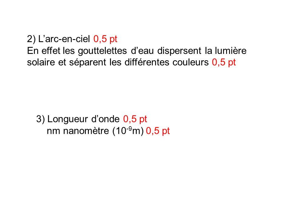 2) Larc-en-ciel 0,5 pt En effet les gouttelettes deau dispersent la lumière solaire et séparent les différentes couleurs 0,5 pt 3) Longueur donde 0,5
